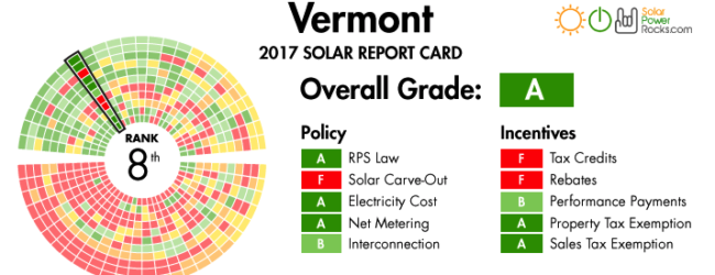 Brandon Looks for Good Solar Sites, Builds Questionnaire for Developers