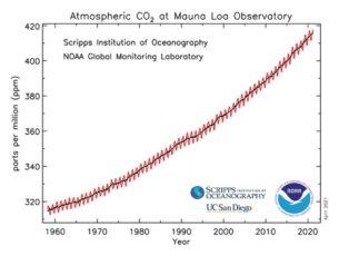 Climate Repairs Now Urgent